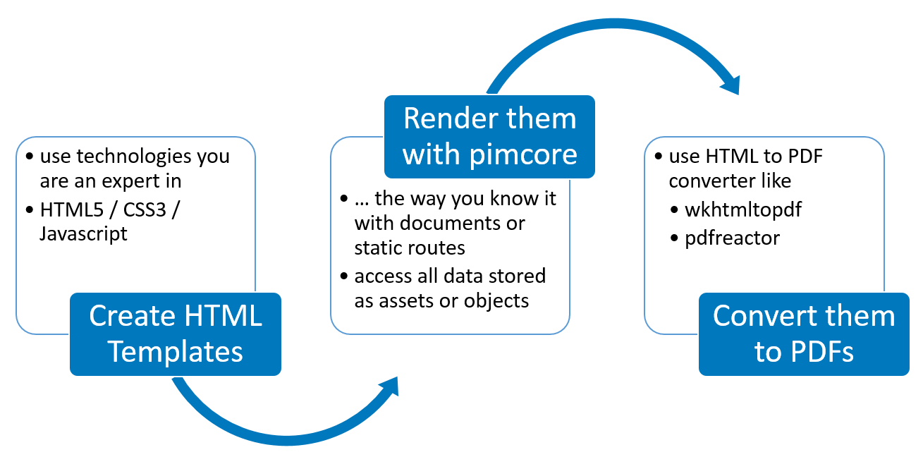 Print Documents - Pimcore