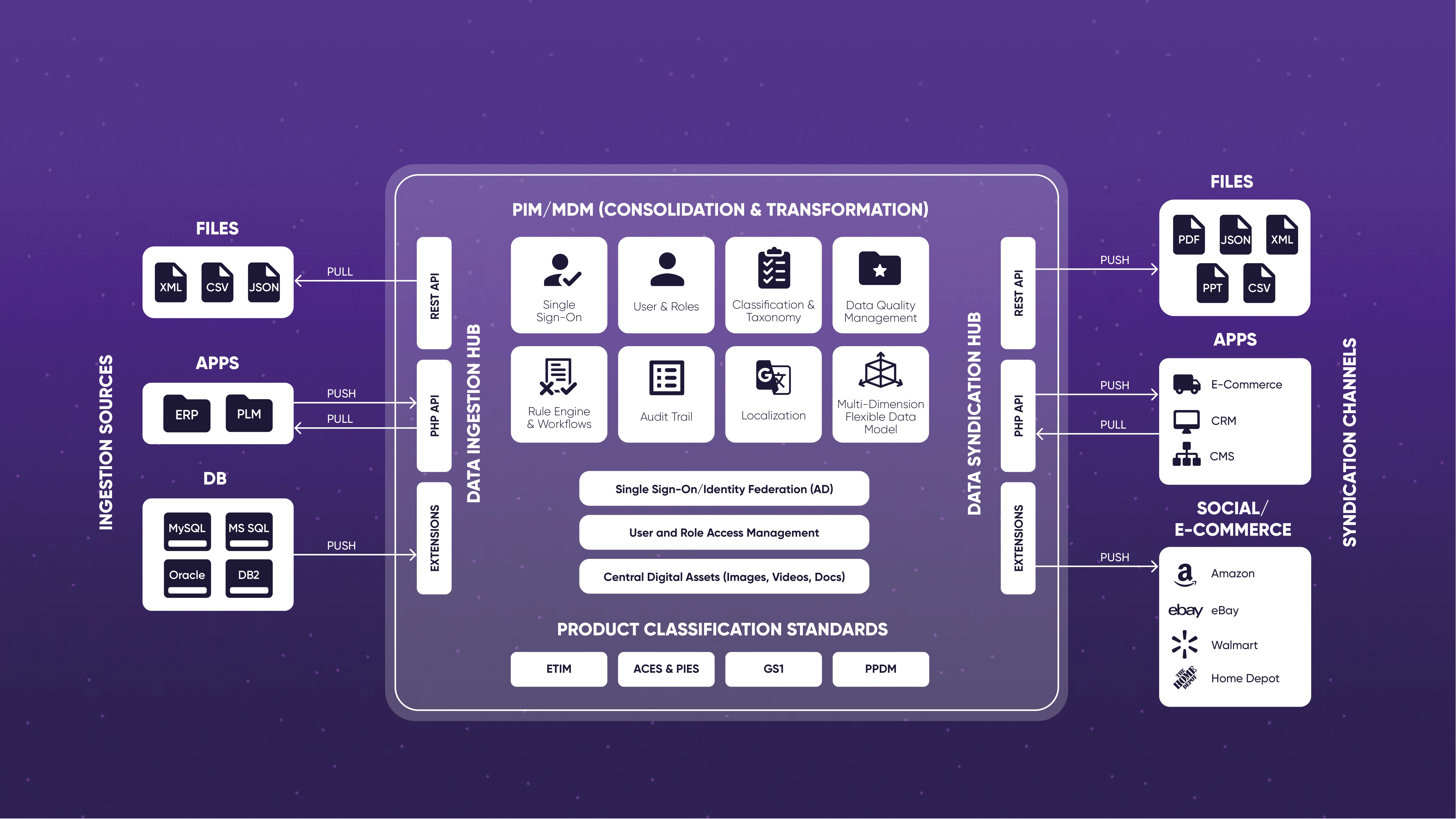 Open Source Product Data Integration Platform Pimcore