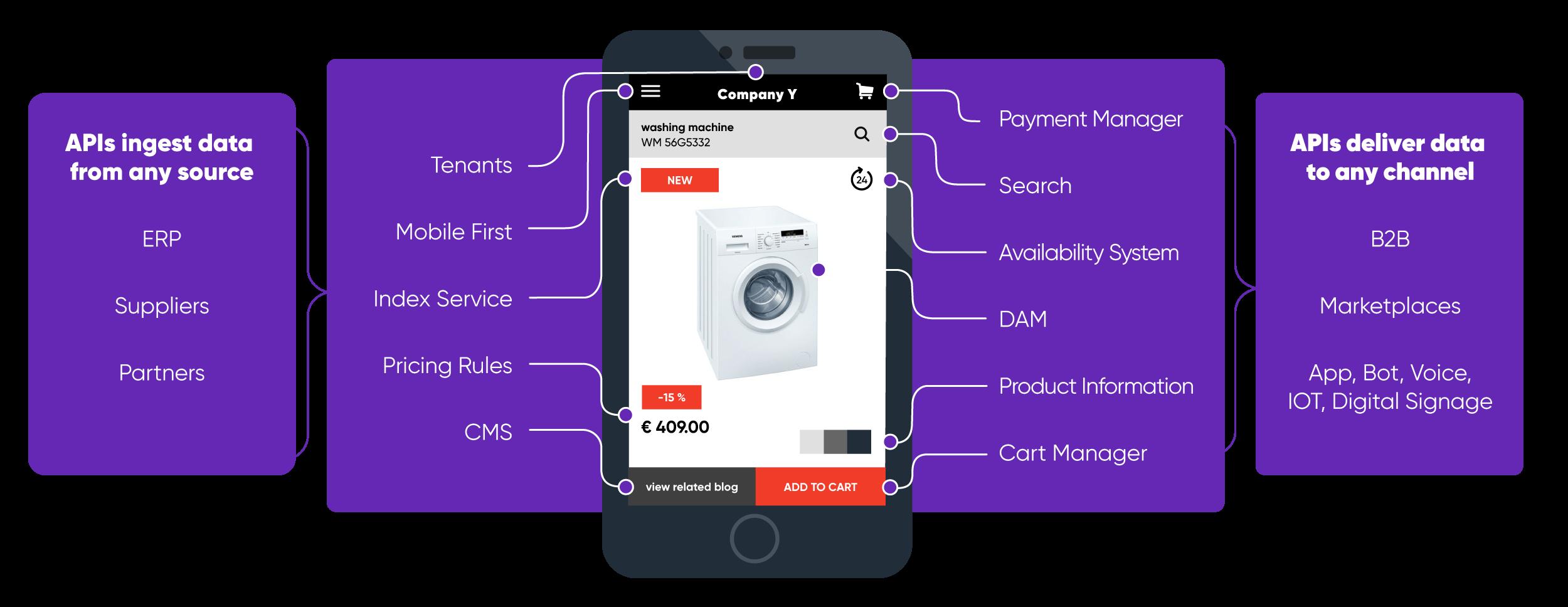 Digital Commerce Platform | Open Source eCommerce - Pimcore com