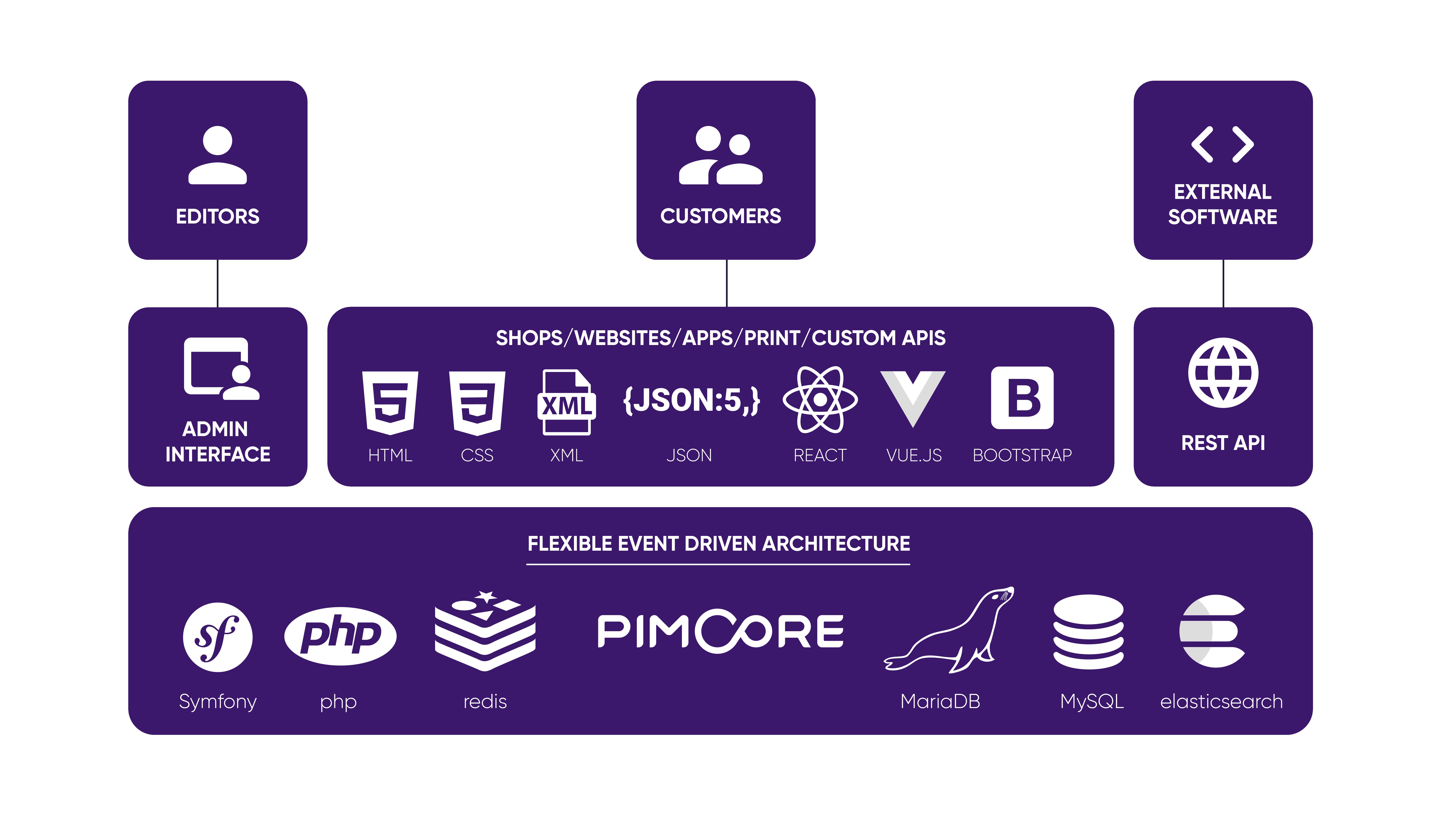 Technologie & Architectuur | pimcore com