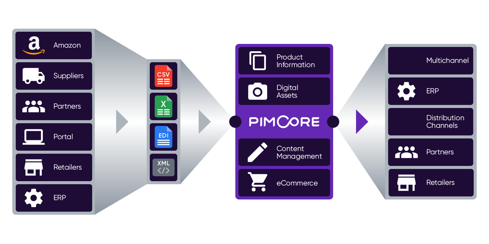 100% API Driven Architecture - Pimcore