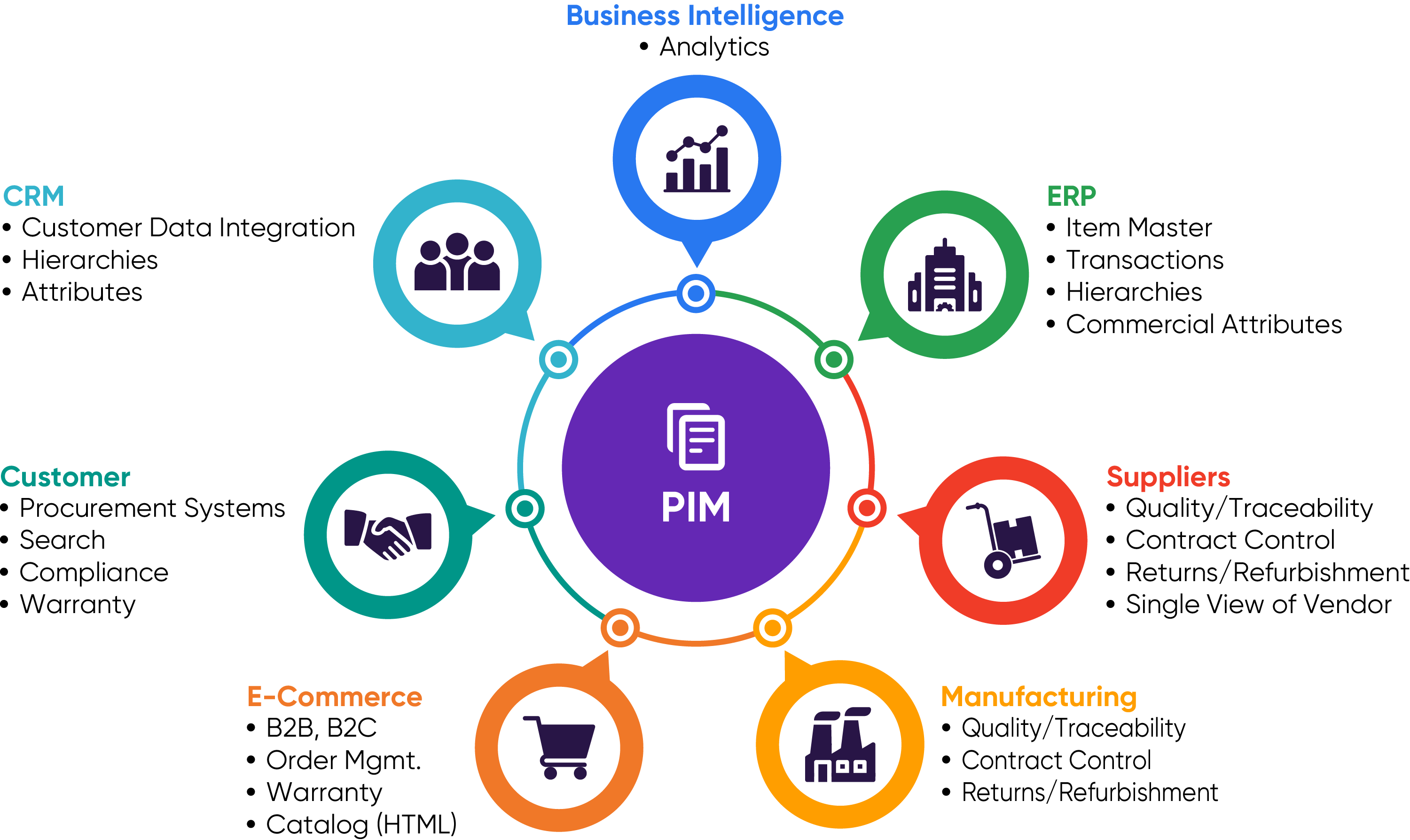 Where does Product Information Management (PIM) Fit? - Pimcore