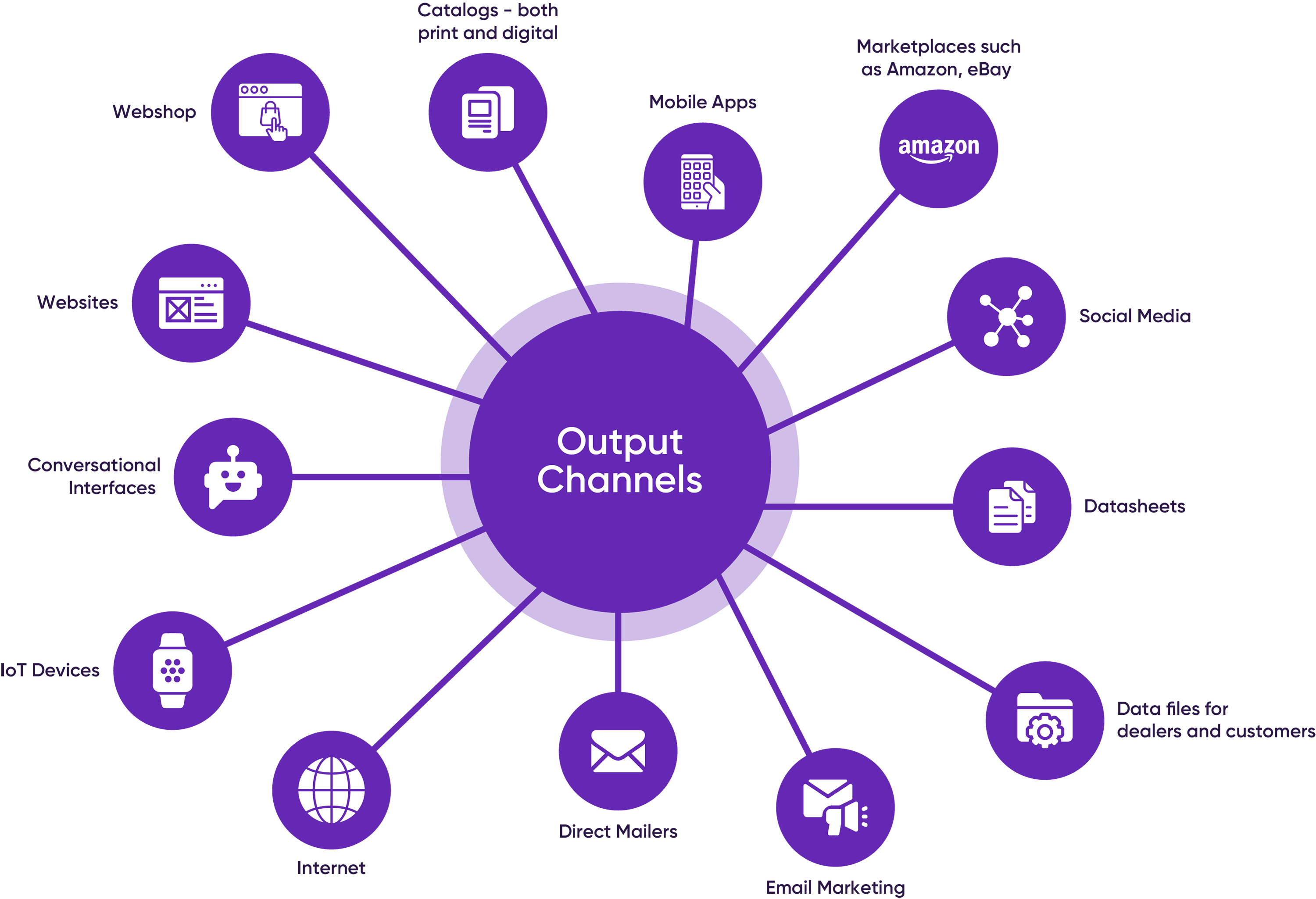 Output Channels of Product Information Management (PIM) - Pimcore