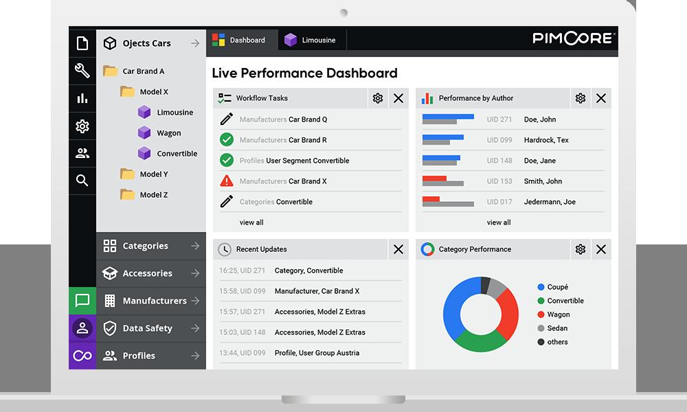 PimcoreMaster Data Management dashboard example